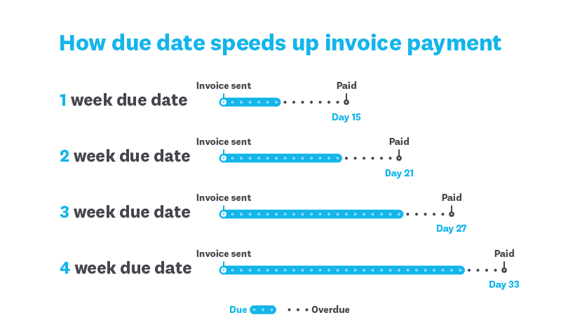 invoice payment terms due date